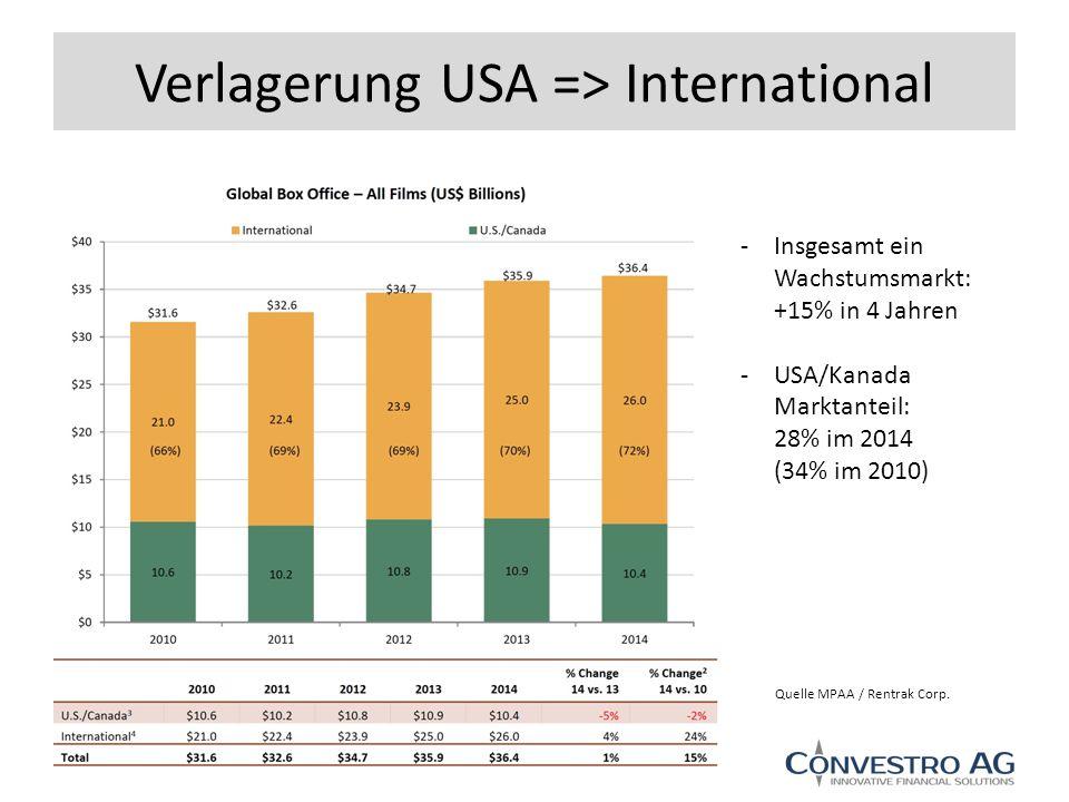 Verlagerung USA => International -Insgesamt ein Wachstumsmarkt: +15% in 4 Jahren -USA/Kanada Marktanteil: 28% im 2014 (34% im 2010) Quelle MPAA / Rentrak Corp.
