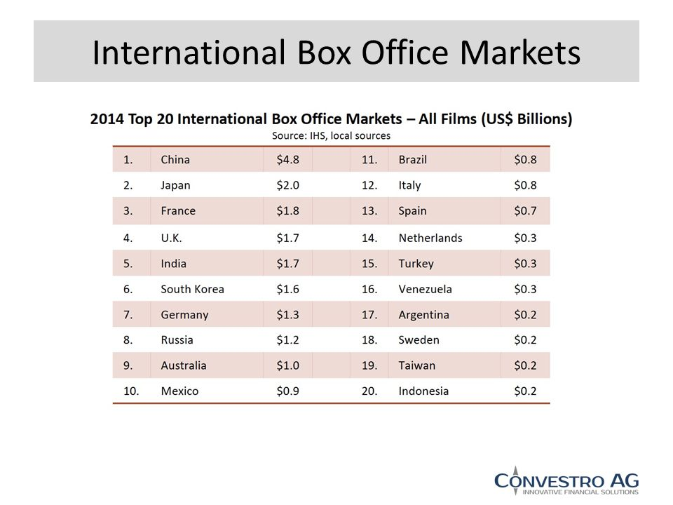 International Box Office Markets