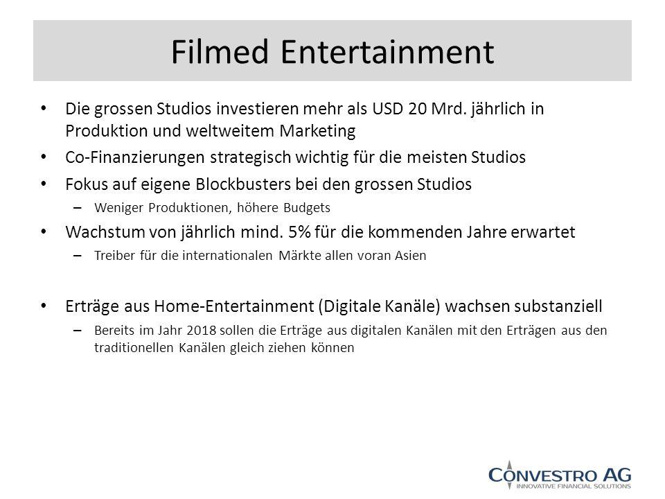 Filmed Entertainment Die grossen Studios investieren mehr als USD 20 Mrd.