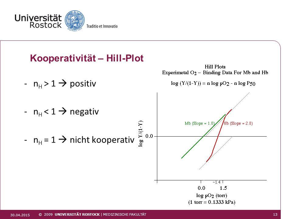 Kooperativität – Hill-Plot -n H > 1  positiv -n H < 1  negativ -n H = 1  nicht kooperativ © 2009 UNIVERSITÄT ROSTOCK | MEDIZINISCHE FAKULTÄT 30.04.