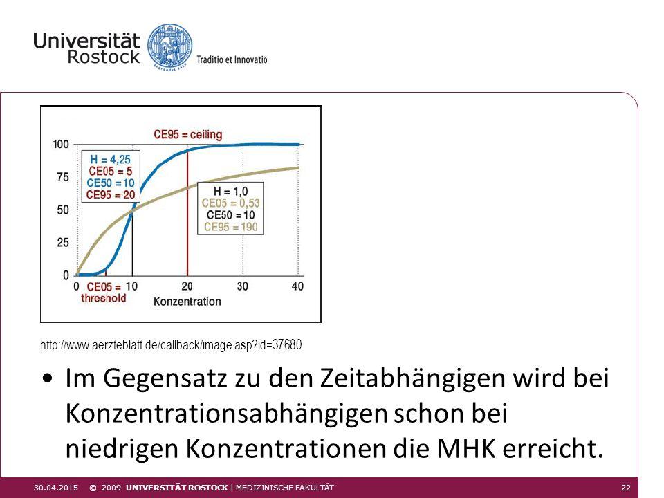 http://www.aerzteblatt.de/callback/image.asp?id=37680 Im Gegensatz zu den Zeitabhängigen wird bei Konzentrationsabhängigen schon bei niedrigen Konzent