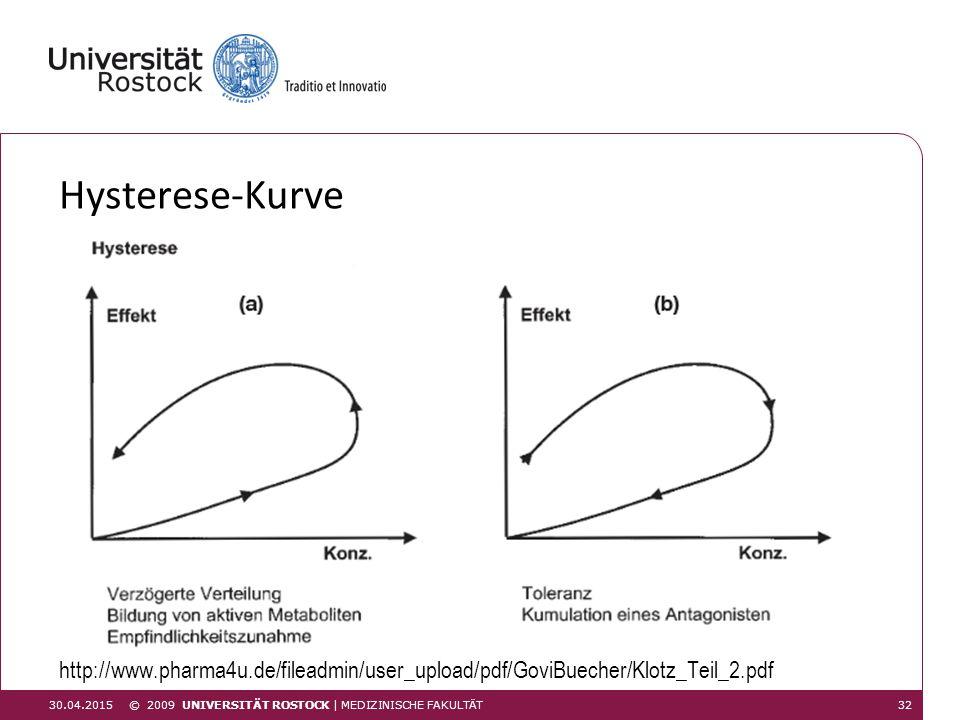 Hysterese-Kurve http://www.pharma4u.de/fileadmin/user_upload/pdf/GoviBuecher/Klotz_Teil_2.pdf 30.04.201532 © 2009 UNIVERSITÄT ROSTOCK | MEDIZINISCHE F