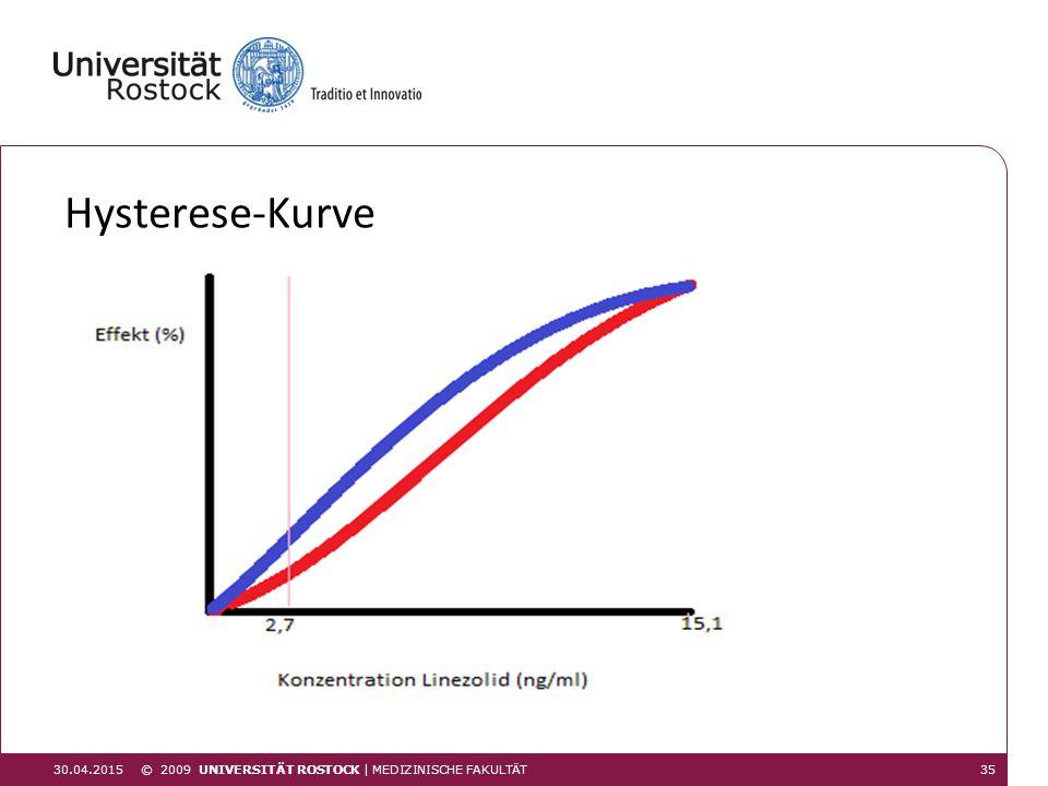 Hysterese-Kurve 30.04.201535 © 2009 UNIVERSITÄT ROSTOCK | MEDIZINISCHE FAKULTÄT