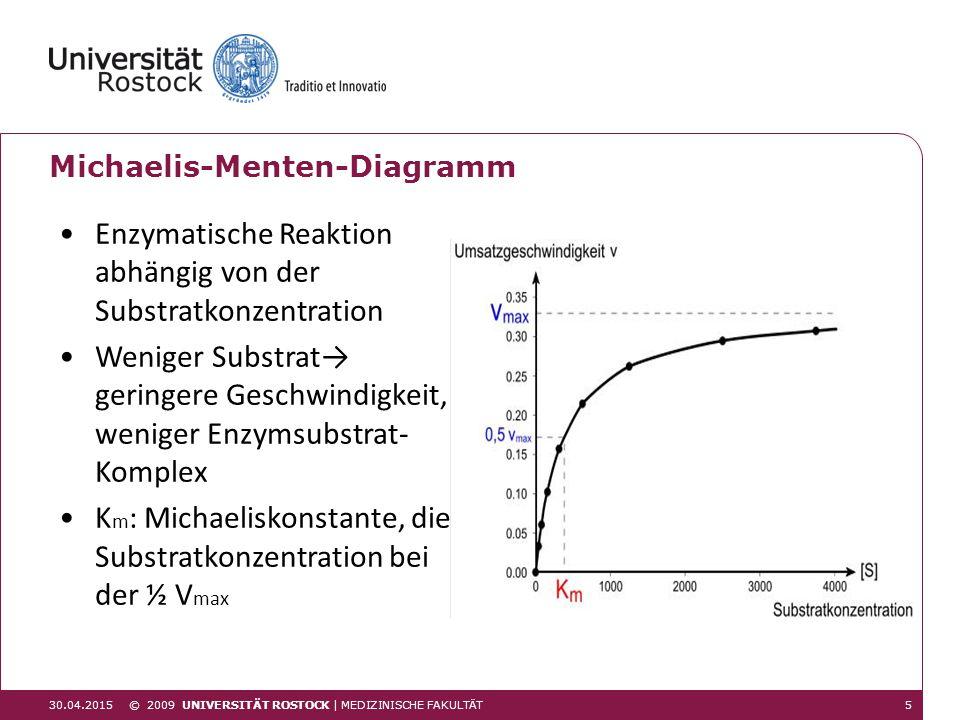 530.04.2015 © 2009 UNIVERSITÄT ROSTOCK | MEDIZINISCHE FAKULTÄT Michaelis-Menten-Diagramm Enzymatische Reaktion abhängig von der Substratkonzentration