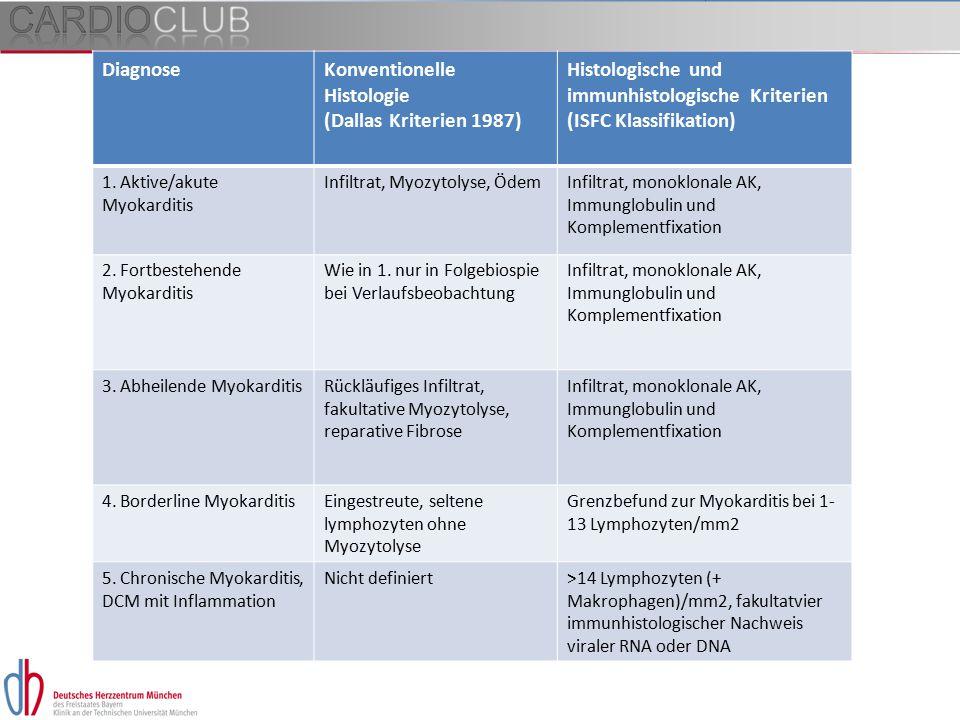 DiagnoseKonventionelle Histologie (Dallas Kriterien 1987) Histologische und immunhistologische Kriterien (ISFC Klassifikation) 1. Aktive/akute Myokard