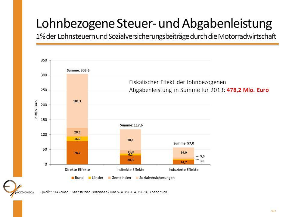 10 Quelle: STATcube – Statistische Datenbank von STATISTIK AUSTRIA, Economica. Lohnbezogene Steuer- und Abgabenleistung 1% der Lohnsteuern und Sozialv