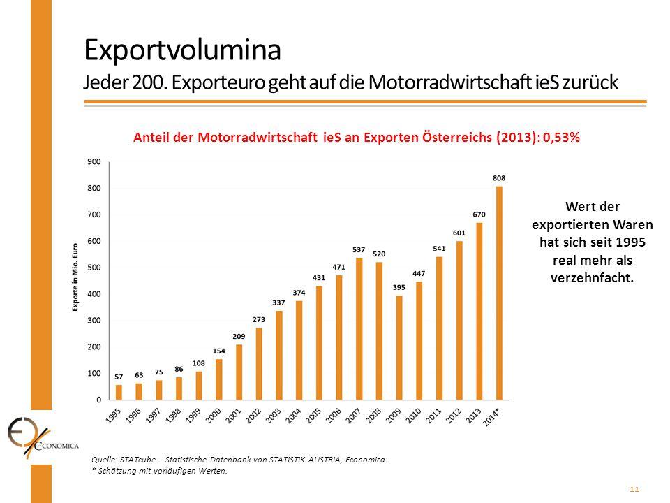11 Quelle: STATcube – Statistische Datenbank von STATISTIK AUSTRIA, Economica. * Schätzung mit vorläufigen Werten. Exportvolumina Jeder 200. Exporteur