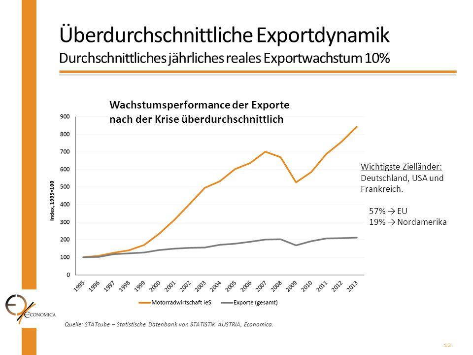 12 Quelle: STATcube – Statistische Datenbank von STATISTIK AUSTRIA, Economica. Überdurchschnittliche Exportdynamik Durchschnittliches jährliches reale