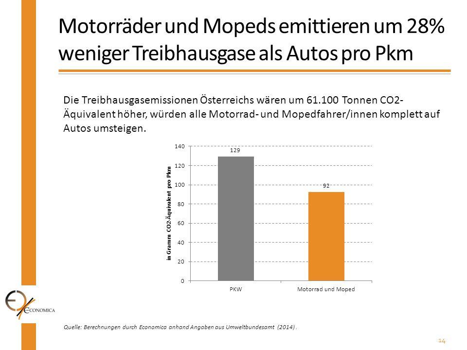 14 Quelle: Berechnungen durch Economica anhand Angaben aus Umweltbundesamt (2014). Motorräder und Mopeds emittieren um 28% weniger Treibhausgase als A