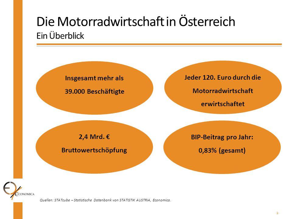2 Quellen: STATcube – Statistische Datenbank von STATISTIK AUSTRIA, Economica. Die Motorradwirtschaft in Österreich Ein Überblick Insgesamt mehr als 3