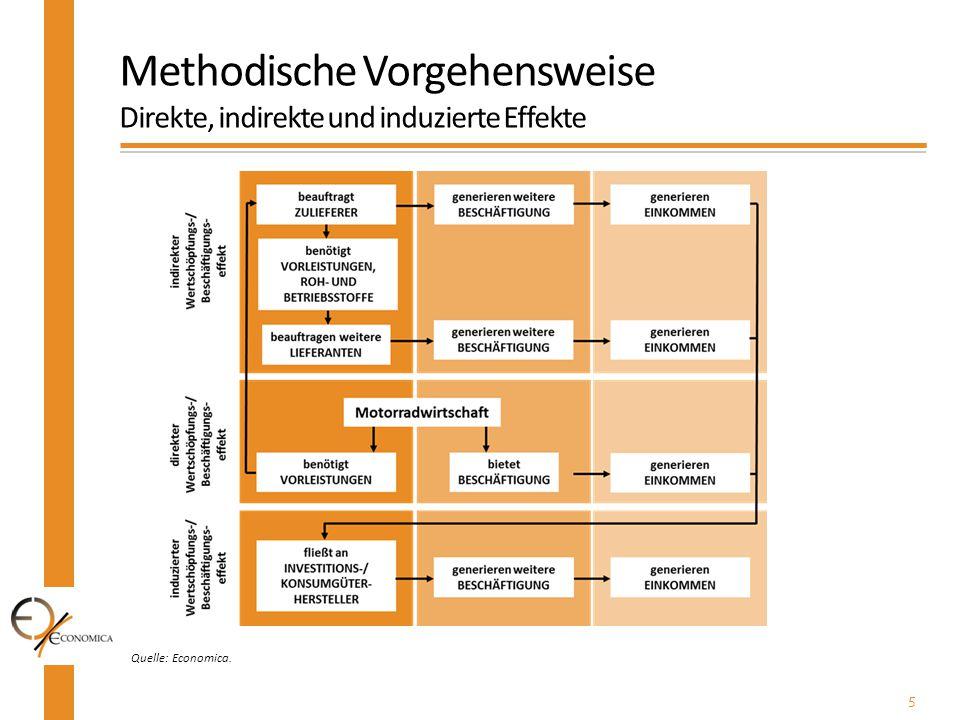 5 Quelle: Economica. Methodische Vorgehensweise Direkte, indirekte und induzierte Effekte