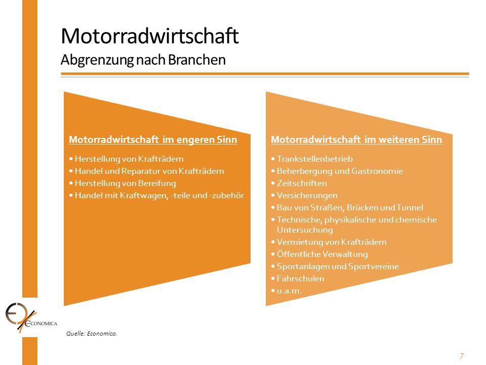 7 Quelle: Economica. Motorradwirtschaft Abgrenzung nach Branchen Motorradwirtschaft im engeren Sinn Herstellung von Krafträdern Handel und Reparatur v