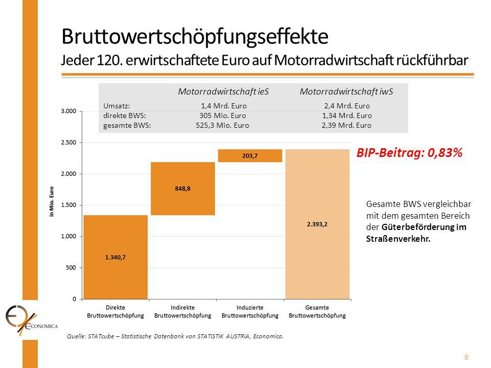 8 Quelle: STATcube – Statistische Datenbank von STATISTIK AUSTRIA, Economica. Bruttowertschöpfungseffekte Jeder 120. erwirtschaftete Euro auf Motorrad