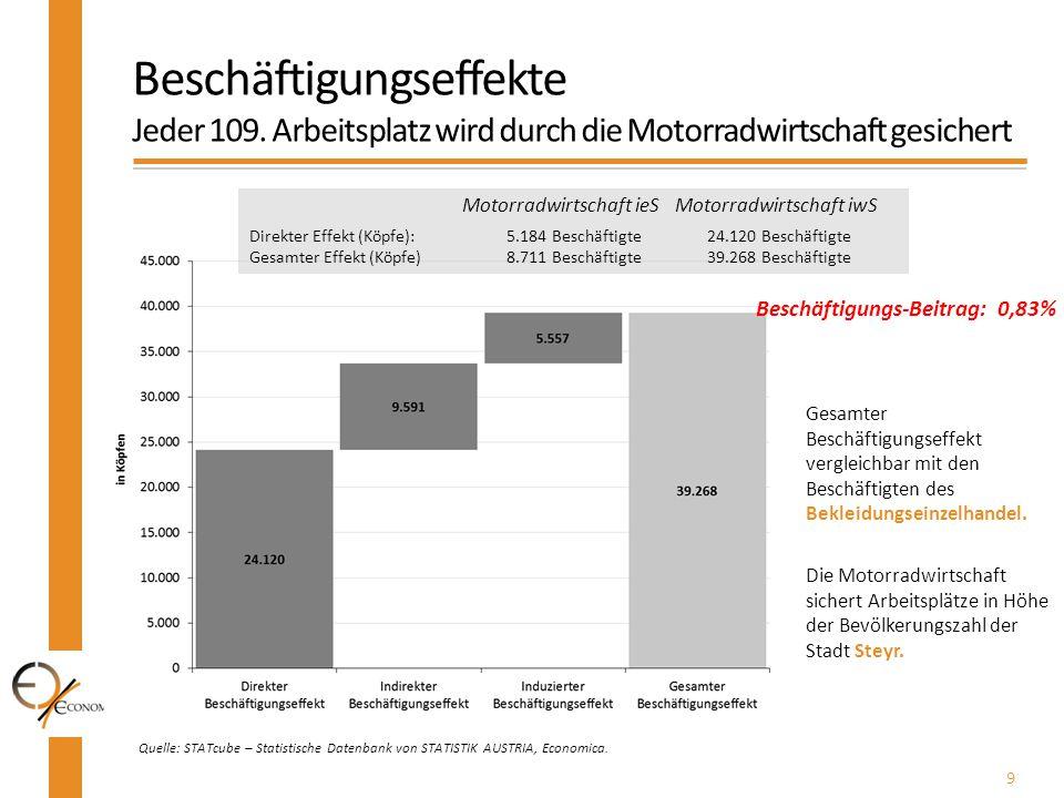 9 Quelle: STATcube – Statistische Datenbank von STATISTIK AUSTRIA, Economica. Beschäftigungseffekte Jeder 109. Arbeitsplatz wird durch die Motorradwir