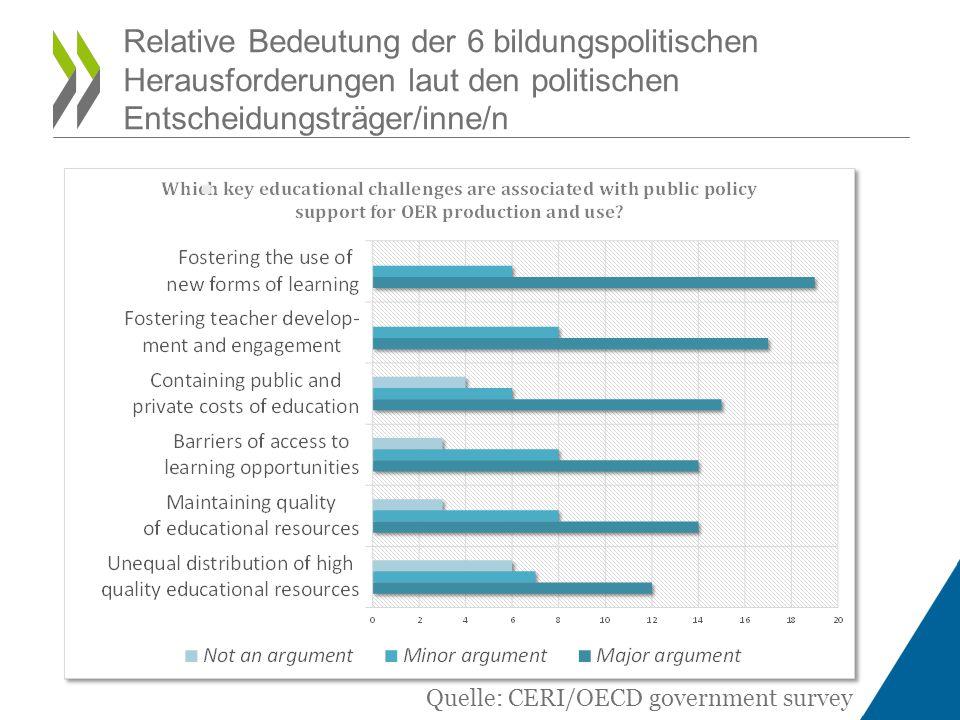 Relative Bedeutung der 6 bildungspolitischen Herausforderungen laut den politischen Entscheidungsträger/inne/n Quelle: CERI/OECD government survey