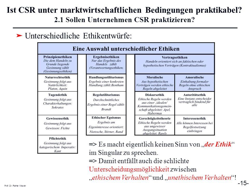 ➤ Unterschiedliche Ethikentwürfe: Prof. Dr. Rainer Maurer -15- Ist CSR unter marktwirtschaftlichen Bedingungen praktikabel? 2.1 Sollen Unternehmen CSR