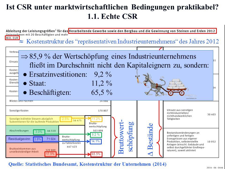 """Prof. Dr. Rainer Maurer -5- Ist CSR unter marktwirtschaftlichen Bedingungen praktikabel? 1.1. Echte CSR ≈ Kostenstruktur des """"repräsentativen Industri"""