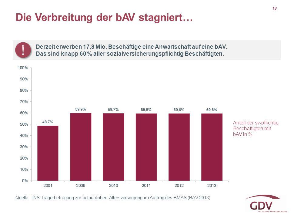 12 Quelle: TNS Trägerbefragung zur betrieblichen Altersversorgung im Auftrag des BMAS (BAV 2013) Anteil der sv-pflichtig Beschäftigten mit bAV in % Di