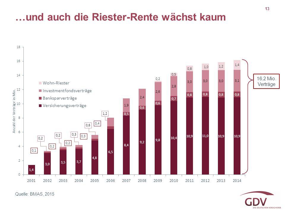 13 Quelle: BMAS, 2015 …und auch die Riester-Rente wächst kaum 16,2 Mio. Verträge