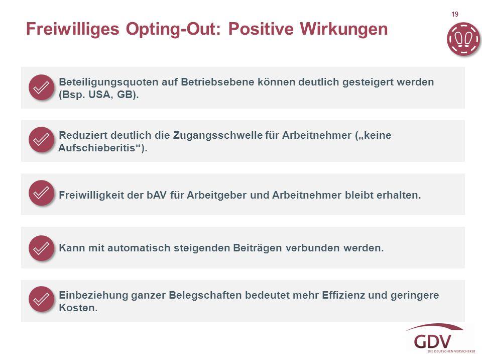 19 Freiwilliges Opting-Out: Positive Wirkungen Beteiligungsquoten auf Betriebsebene können deutlich gesteigert werden (Bsp. USA, GB). Reduziert deutli