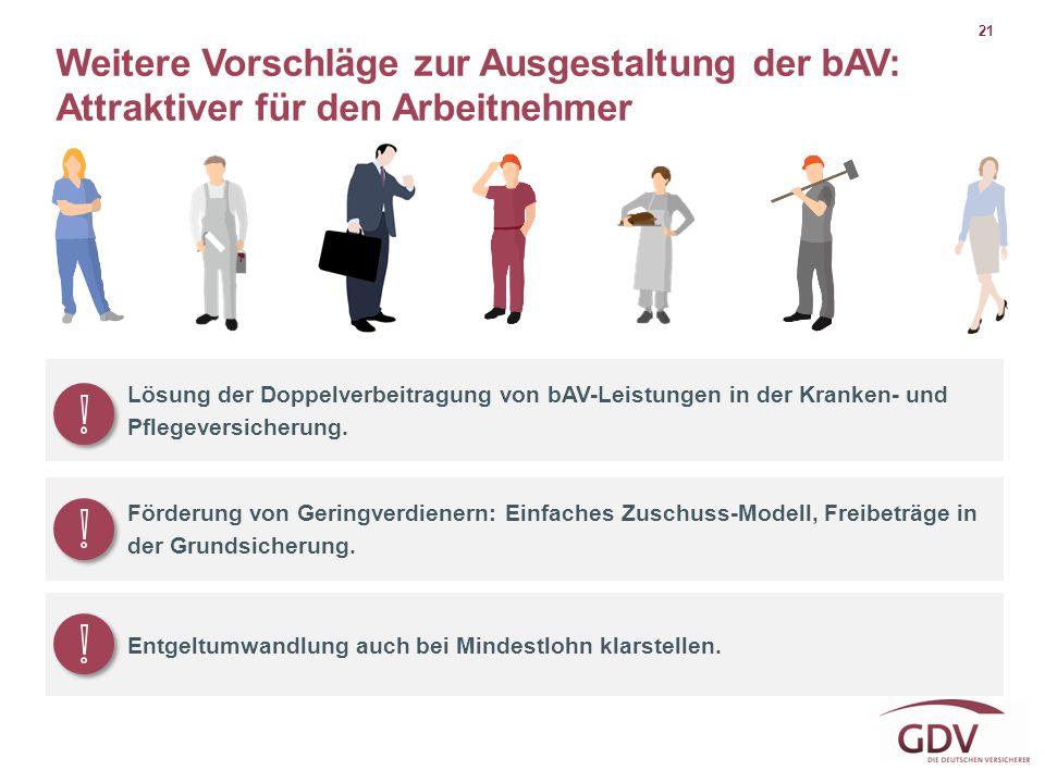 21 Weitere Vorschläge zur Ausgestaltung der bAV: Attraktiver für den Arbeitnehmer Lösung der Doppelverbeitragung von bAV-Leistungen in der Kranken- un