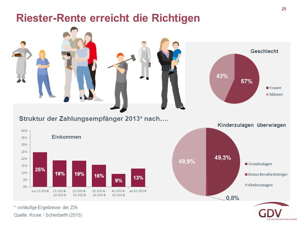 25 * vorläufige Ergebnisse der ZfA Quelle: Kruse / Scherbarth (2015) Riester-Rente erreicht die Richtigen Struktur der Zahlungsempfänger 2013* nach….