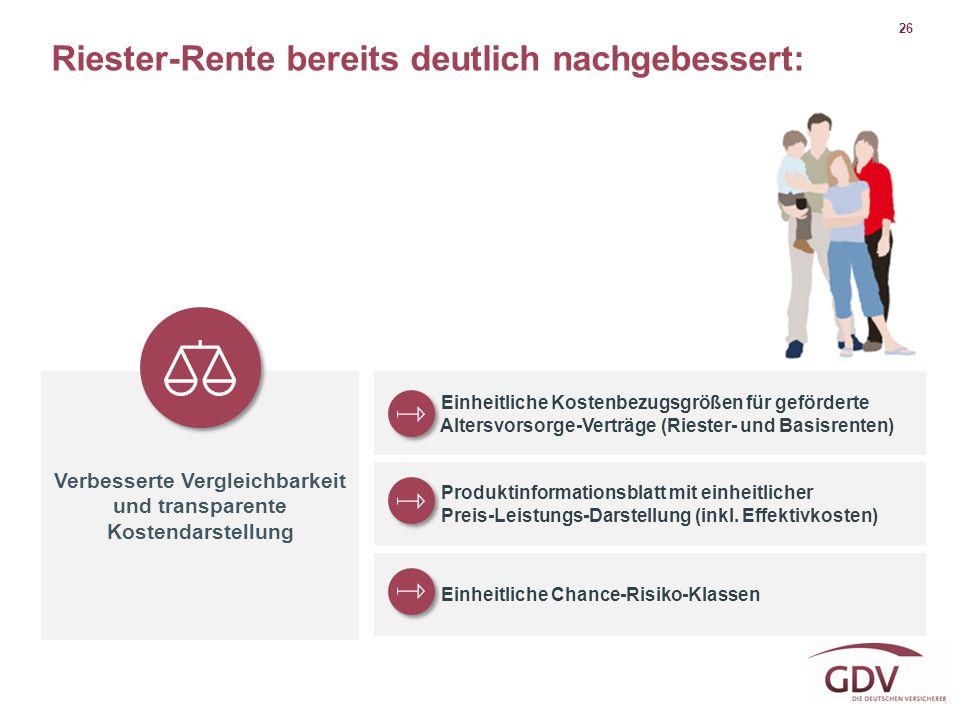 26 Riester-Rente bereits deutlich nachgebessert: Verbesserte Vergleichbarkeit und transparente Kostendarstellung Einheitliche Kostenbezugsgrößen für g
