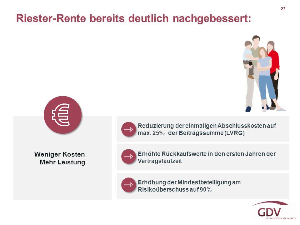27 Riester-Rente bereits deutlich nachgebessert: Weniger Kosten – Mehr Leistung Reduzierung der einmaligen Abschlusskosten auf max. 25‰ der Beitragssu