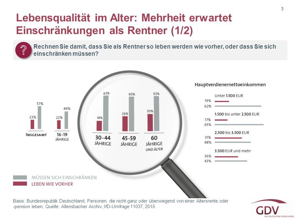 3 Basis: Bundesrepublik Deutschland, Personen, die nicht ganz oder überwiegend von einer Altersrente oder -pension leben; Quelle: Allensbacher Archiv,