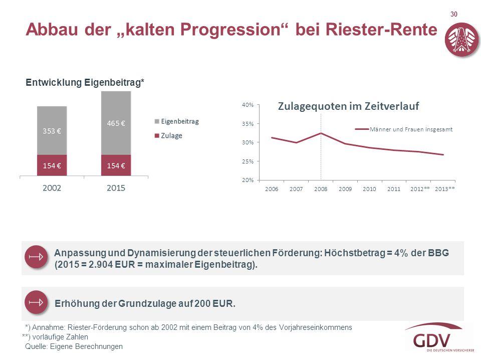 """30 Abbau der """"kalten Progression"""" bei Riester-Rente Quelle: Eigene Berechnungen *) Annahme: Riester-Förderung schon ab 2002 mit einem Beitrag von 4% d"""