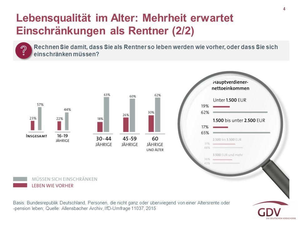 4 Basis: Bundesrepublik Deutschland, Personen, die nicht ganz oder überwiegend von einer Altersrente oder -pension leben; Quelle: Allensbacher Archiv,