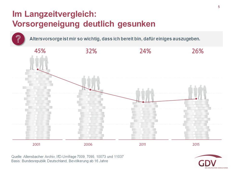5 Quelle: Allensbacher Archiv, IfD-Umfrage 7009, 7095, 10073 und 11037 Basis: Bundesrepublik Deutschland, Bevölkerung ab 16 Jahre Im Langzeitvergleich