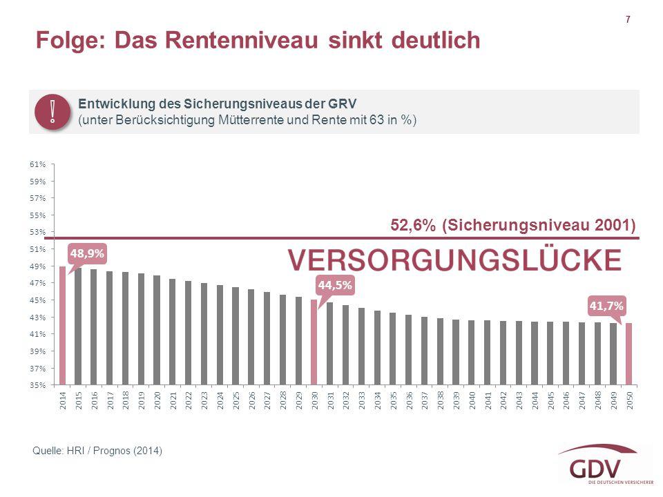 7 Entwicklung des Sicherungsniveaus der GRV (unter Berücksichtigung Mütterrente und Rente mit 63 in %) Quelle: HRI / Prognos (2014) Folge: Das Rentenn