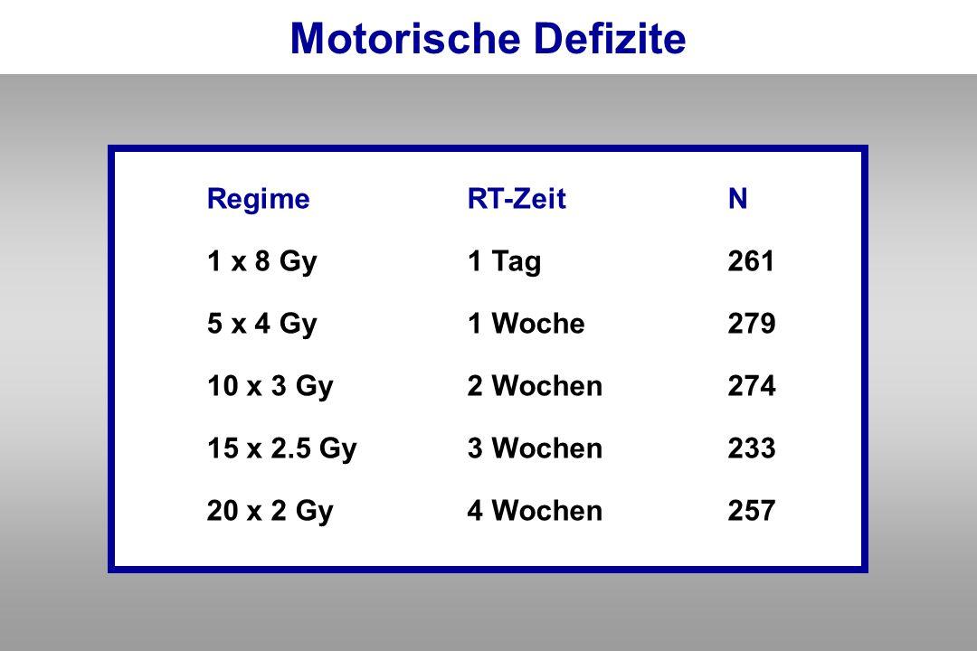 RegimeRT-ZeitN 1 x 8 Gy1 Tag261 5 x 4 Gy1 Woche279 10 x 3 Gy2 Wochen274 15 x 2.5 Gy3 Wochen233 20 x 2 Gy 4 Wochen257 Motorische Defizite