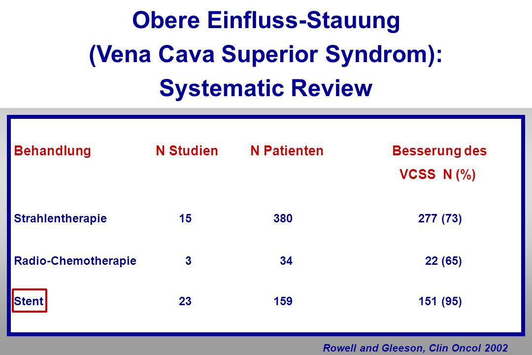 Obere Einfluss-Stauung (Vena Cava Superior Syndrom): Systematic Review Behandlung N StudienN PatientenBesserung des VCSS N (%) Strahlentherapie 15 380