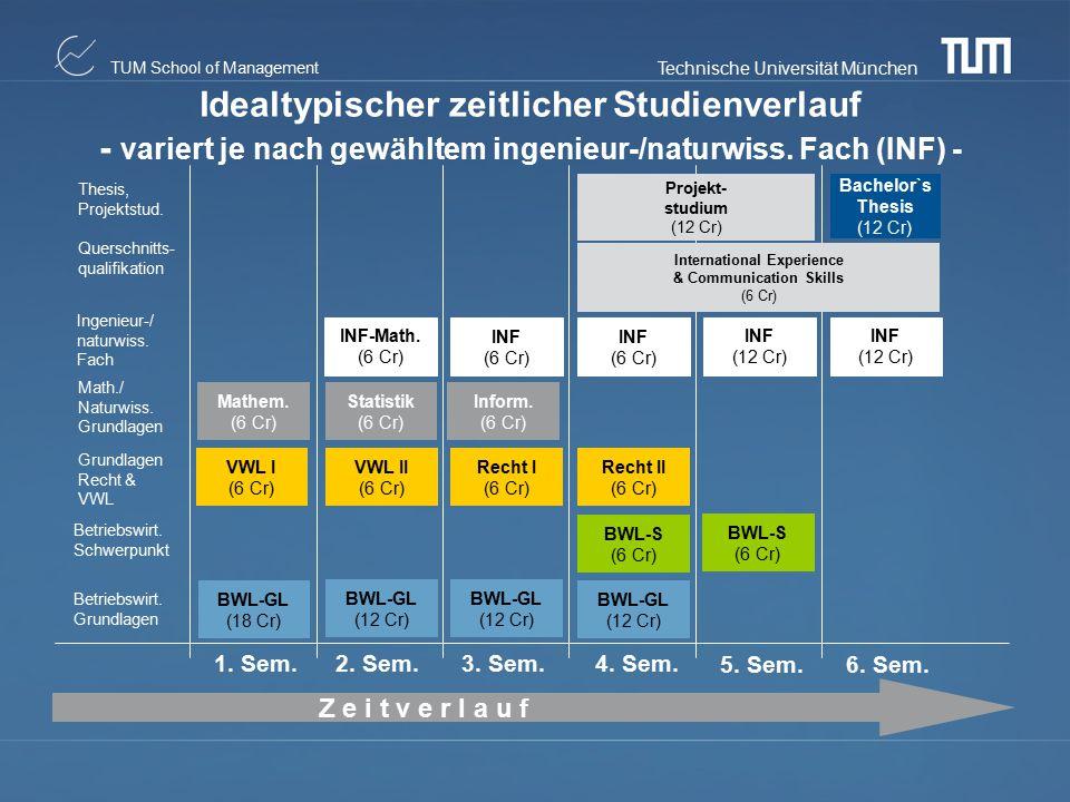 Technische Universität München TUM School of Management Mathem. (6 Cr) VWL I (6 Cr) BWL-GL (12 Cr) BWL-GL (12 Cr) BWL-GL (12 Cr) BWL-GL (18 Cr) BWL-S