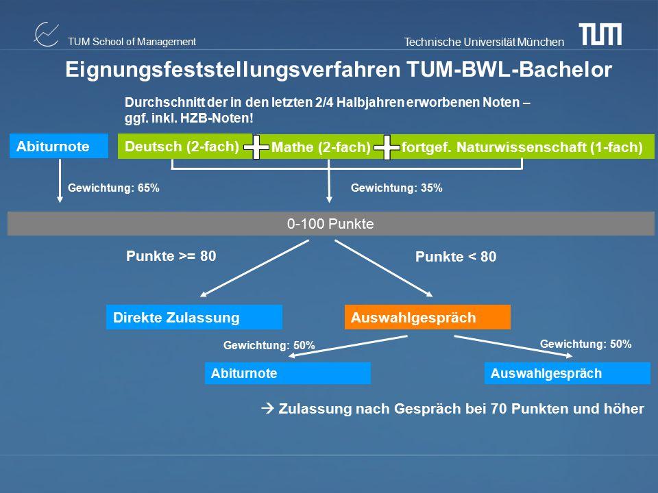 Technische Universität München TUM School of Management Direkte ZulassungAuswahlgespräch Abiturnote Deutsch (2-fach) Mathe (2-fach) Gewichtung: 65% 0-