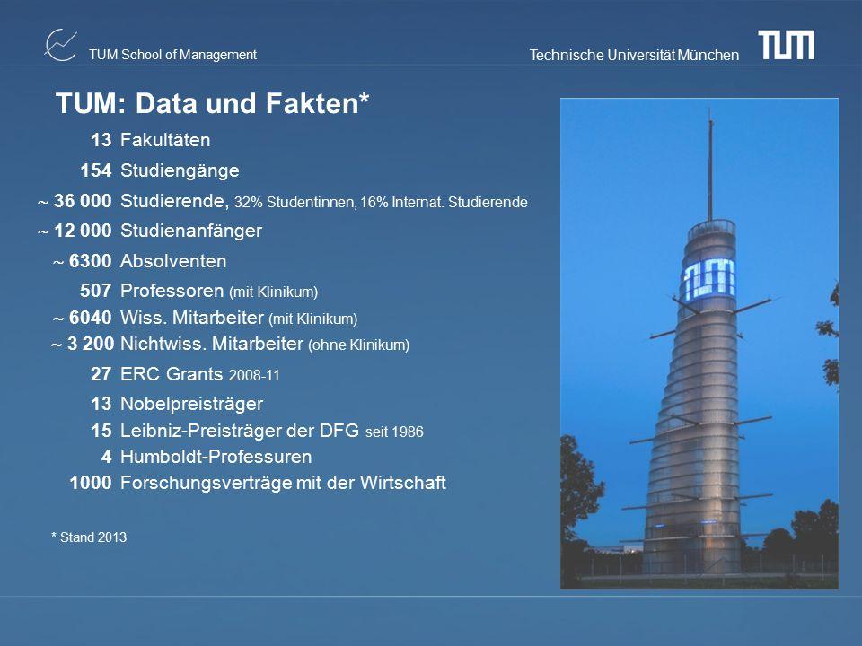 Technische Universität München TUM School of Management TUM: Data und Fakten* 13Fakultäten 154Studiengänge  36 000 Studierende, 32% Studentinnen, 16%