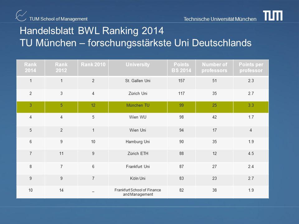 Technische Universität München TUM School of Management Handelsblatt BWL Ranking 2014 TU München – forschungsstärkste Uni Deutschlands Rank 2014 Rank