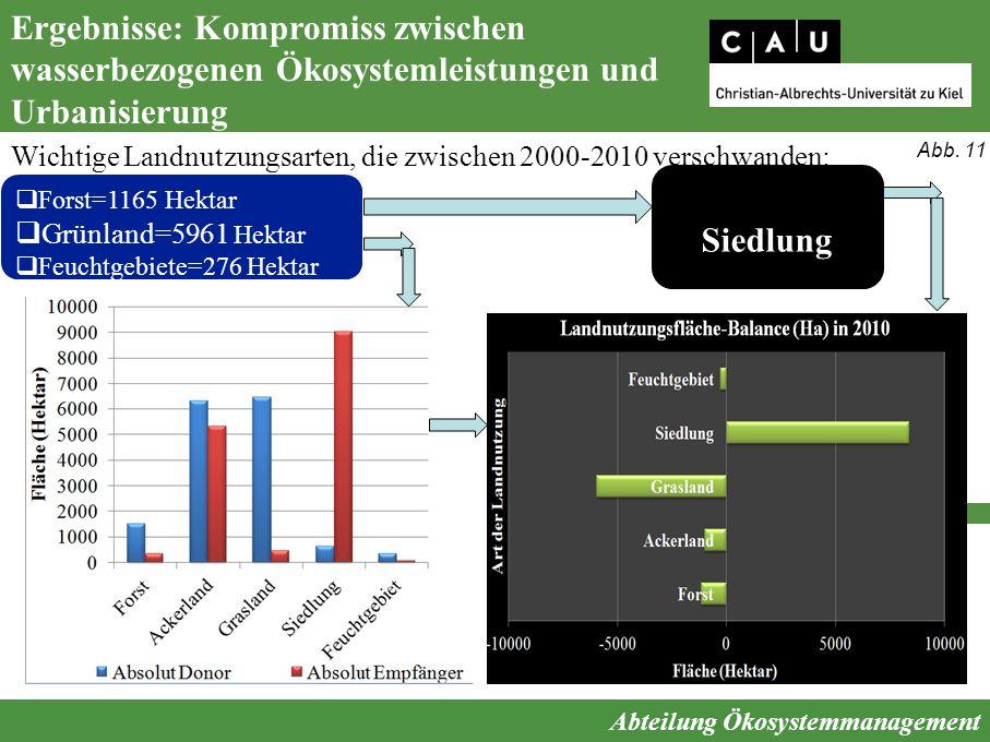 Ergebnisse: Kompromiss zwischen wasserbezogenen Ökosystemleistungen und Urbanisierung Abteilung Ökosystemmanagement Wichtige Landnutzungsarten, die zw