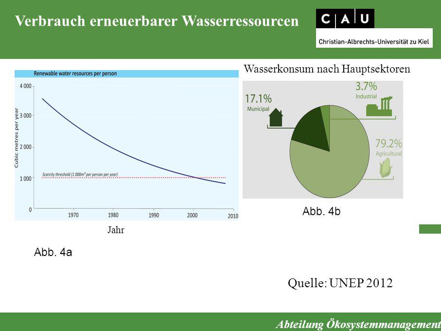 Abteilung Ökosystemmanagement Verbrauch erneuerbarer Wasserressourcen Quelle: UNEP 2012 Wasserkonsum nach Hauptsektoren Jahr Abb. 4a Abb. 4b