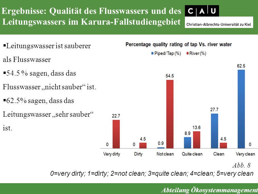 Abteilung Ökosystemmanagement Ergebnisse: Qualität des Flusswassers und des Leitungswassers im Karura-Fallstudiengebiet  Leitungswasser ist sauberer