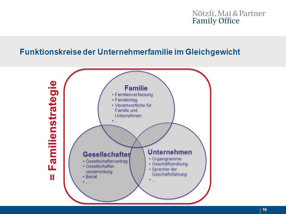 10 Funktionskreise der Unternehmerfamilie im Gleichgewicht Gesellschafter Gesellschaftervertrag Gesellschafter- versammlung Beirat...