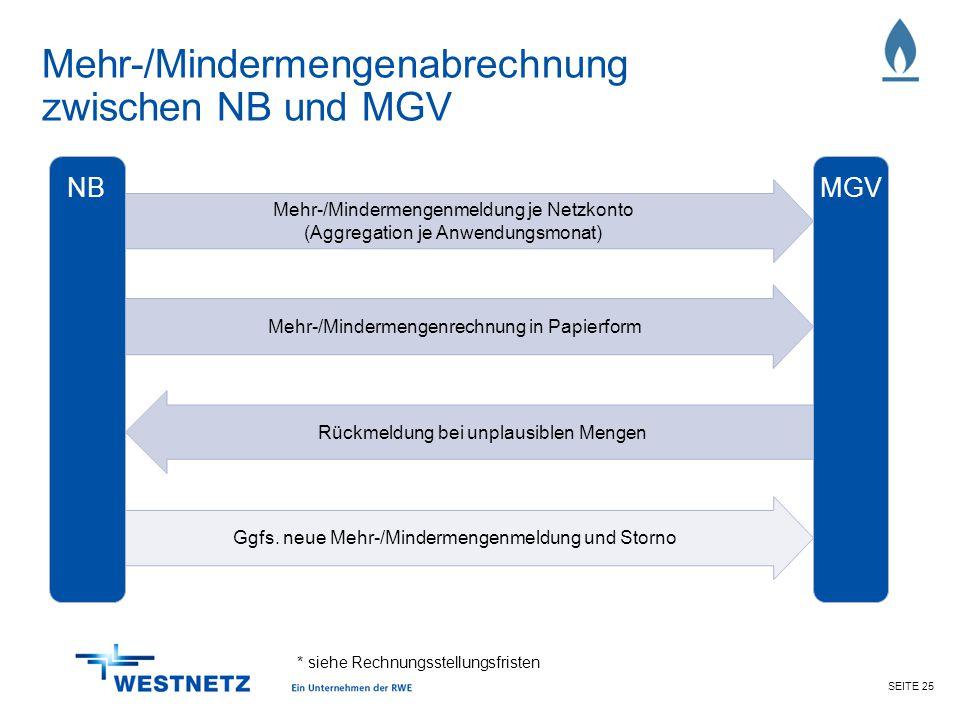 SEITE 25 Rückmeldung bei unplausiblen Mengen Mehr-/Mindermengenrechnung in Papierform Mehr-/Mindermengenabrechnung zwischen NB und MGV NBMGV Mehr-/Min