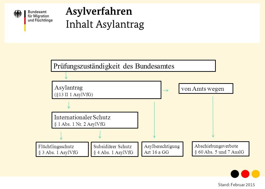 Stand: Februar 2015 Asylverfahren Inhalt Asylantrag Prüfungszuständigkeit des Bundesamtes Asylantrag (§13 II 1 AsylVfG) von Amts wegen Internationaler