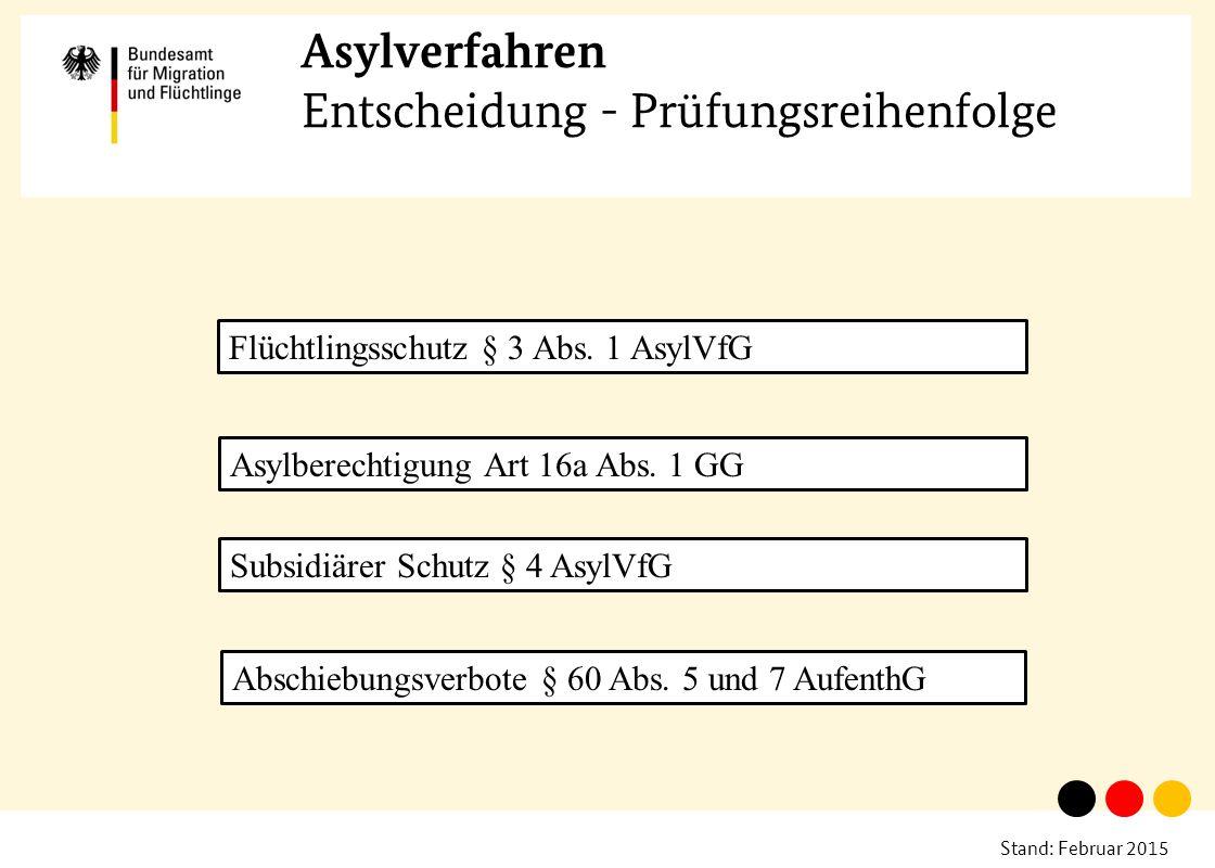Stand: Februar 2015 Asylverfahren Entscheidung - Prüfungsreihenfolge Flüchtlingsschutz § 3 Abs. 1 AsylVfG Asylberechtigung Art 16a Abs. 1 GG Subsidiär