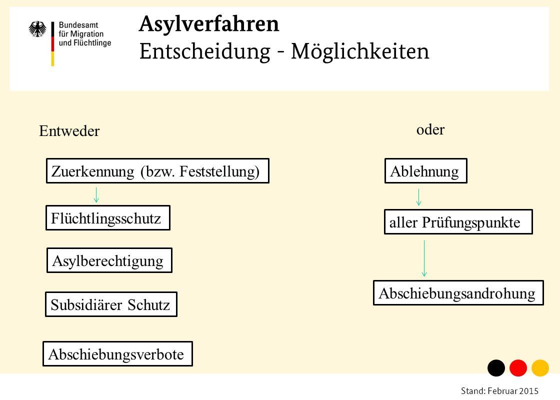 Stand: Februar 2015 Asylverfahren Entscheidung - Möglichkeiten Entweder oder Zuerkennung (bzw. Feststellung) Flüchtlingsschutz Asylberechtigung Subsid