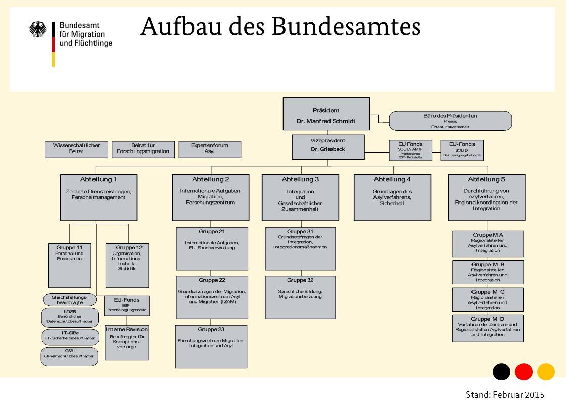 Stand: Februar 2015 Aufbau des Bundesamtes