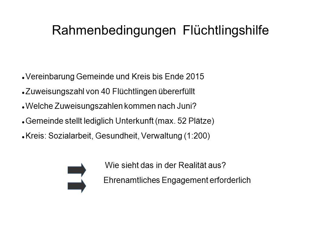 Rahmenbedingungen Flüchtlingshilfe Vereinbarung Gemeinde und Kreis bis Ende 2015 Zuweisungszahl von 40 Flüchtlingen übererfüllt Welche Zuweisungszahle