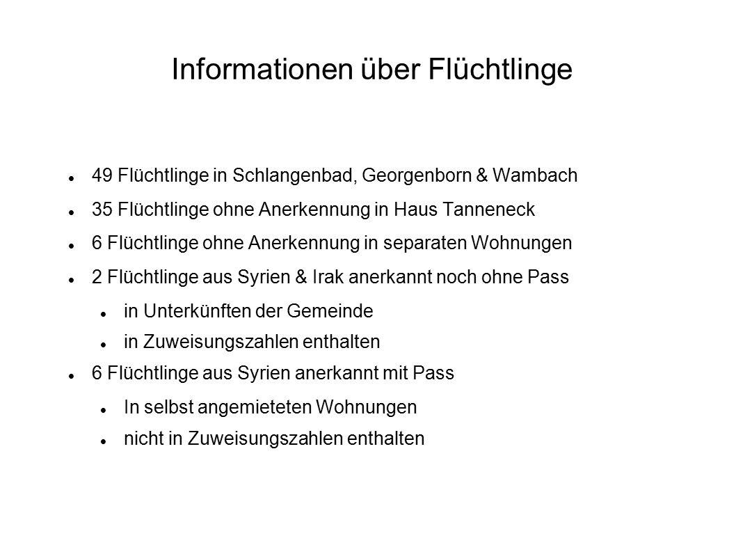 Informationen über Flüchtlinge 49 Flüchtlinge in Schlangenbad, Georgenborn & Wambach 35 Flüchtlinge ohne Anerkennung in Haus Tanneneck 6 Flüchtlinge o